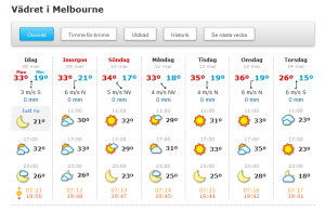 Weather in Melbourne